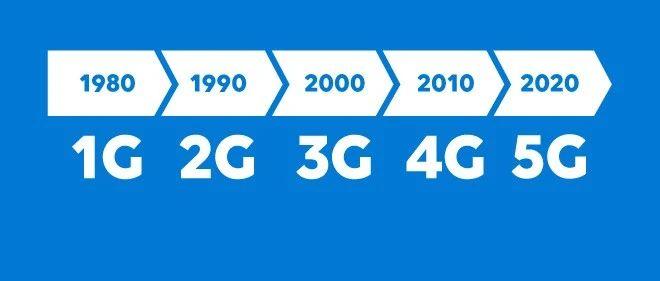 3G→4G→5G:一张图看懂核心网演进史