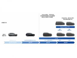 理想汽车通过港交所上市聆讯,新车将于2022年推出