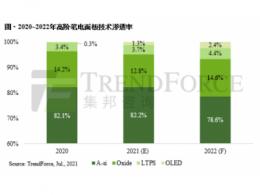 【统计】Oxide、LTPS、OLED高端笔电面板受青睐,2022年市占有望突破两成