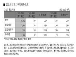【财报】SK海力士发布2021财年第二季度财务报告