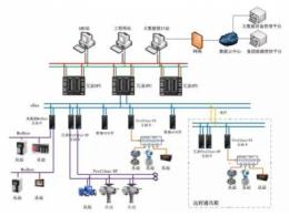 现场总线有哪些 现场总线和工业以太网的区别