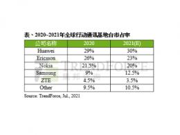 2021年全球前三大基站设备商合计市占率缩减,排名第四的三星海外布局有成