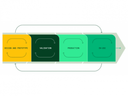 NI Connect揭示测试数据和软件的力量