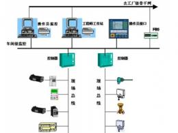 现场总线的概念及其技术特点