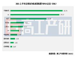 2021全球动力电池装机量TOP10解析