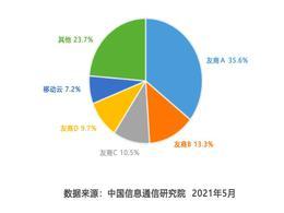 中国信息通信研究院:公有云市场移动云首进前五