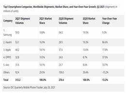 Q2全球智能手机市场出货量同比增长13.2% 小米挤掉苹果紧追三星