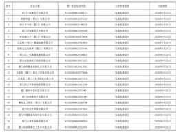 三安、联芯等90家企业 厦门公布集成电路企业入库名单