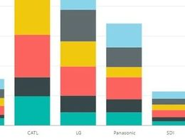 2021年上半年全球动力电池使用量