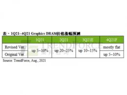 虚拟货币价格骤跌,削弱第三季Graphics DRAM整体市场动能