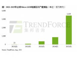 【统计】成本与技术挑战仍待克服,预估2025年Micro LED电视芯片产值达34亿美元