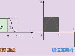 实操 | 步进电机调速,S曲线调速算法你会吗?