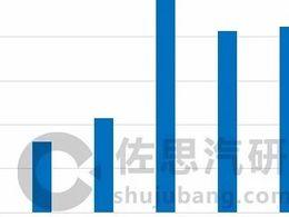 混合动力汽车研究:全球五大混动技术派系在中国展开激烈竞争