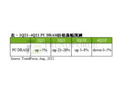 现货模组价持续走弱,第四季PC DRAM合约价将转跌0~5%