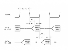MEMS麦克风的电路设计与实现(四)