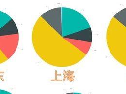 中国新能源汽车发展的重点区域