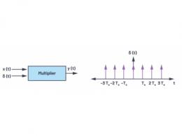 CTSD精密ADC — 第3部分:实现固有混叠抑制