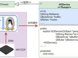 教程 | 手把手教如何用Linux下IIO设备(附代码)