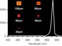 首尔伟傲世突破红光Micro LED效率问题,已启动量产