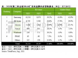 2021年第二季DRAM涨幅扩大及原厂出货优于预期,总产值季增26%