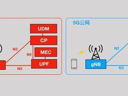 全球5G专网频段分配现状