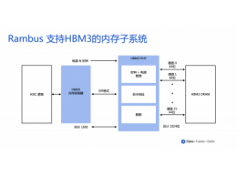 Rambus推出支持HBM3的内存子系统,速率可达8.4Gbps,助力AI/ML性能提升