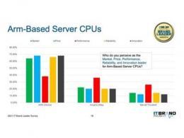 亚马逊云科技自研处理器Amazon Graviton荣登IT BRAND PULSE2021ARM服务器处理器领军榜首位