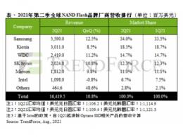 受惠资料中心与笔电需求,2021年第二季NAND Flash总营收季增10.8%