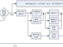 Intel FPGA板级设计的流程