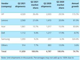 2021 Q2 PC成长能强劲 Chromebook出货仍位居第一