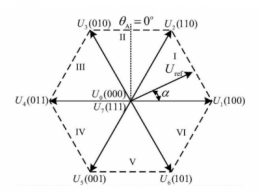spwm是什么意思 spwm和svpwm的区别和联系