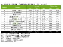 第二季晶圆代工受惠价涨量增,推升产值季增6%再创纪录