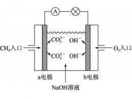 甲烷燃料电池的化学方程式