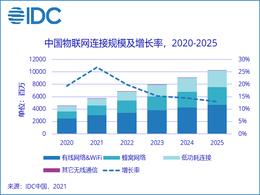 2025年中国物联网IP总连接量将超百亿