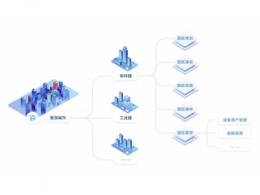 Web GIS 航拍——智慧园区数字孪生应用