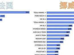 欧洲8月新能源汽车销量情况分析