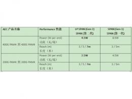 Credo 有源电缆(AEC)产品家族再添新成员:第二代HiWire™ SPAN AEC