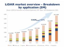 2026年LiDAR市场可望达57亿美 ADAS成长潜力足