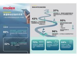 "Molex莫仕发布""展望移动设备的未来""全球调研报告"