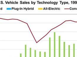 美国2021年8月份电动汽车数据