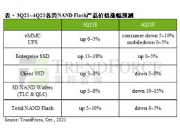TrendForce集邦咨询: NAND Flash第四季报价转跌,整体合约价下跌0~5%