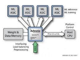 数据编排支持人工智能(AI)的下一步发展  (白皮书编号:WP025)