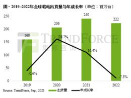预估2021全年笔电出货可达2.4亿台,需求能否延续需看第四季供需状况