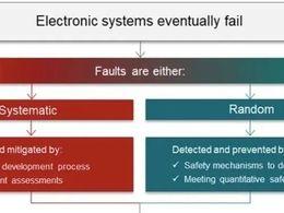 半导体行业和ISO 26262