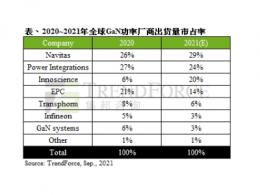 TrendForce集邦咨询:2021年全球GaN功率厂商出货量市占率排名,预估纳微半导体将以29%夺冠