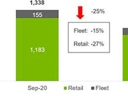 美国9月新能源汽车销售数据分析