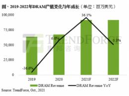 2022年需求成长力道将小于供给,DRAM产业将进入跌价周期