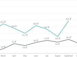 9月新能源汽车上牌数据分析——上海&国内