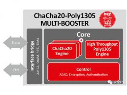 ChaCha20-Poly1305多重加速器突破新纪录:800Gbps (ASIC) / 100Gbps (FPGA)