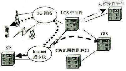 基于位置的服务在3g系统中的应用(上)
